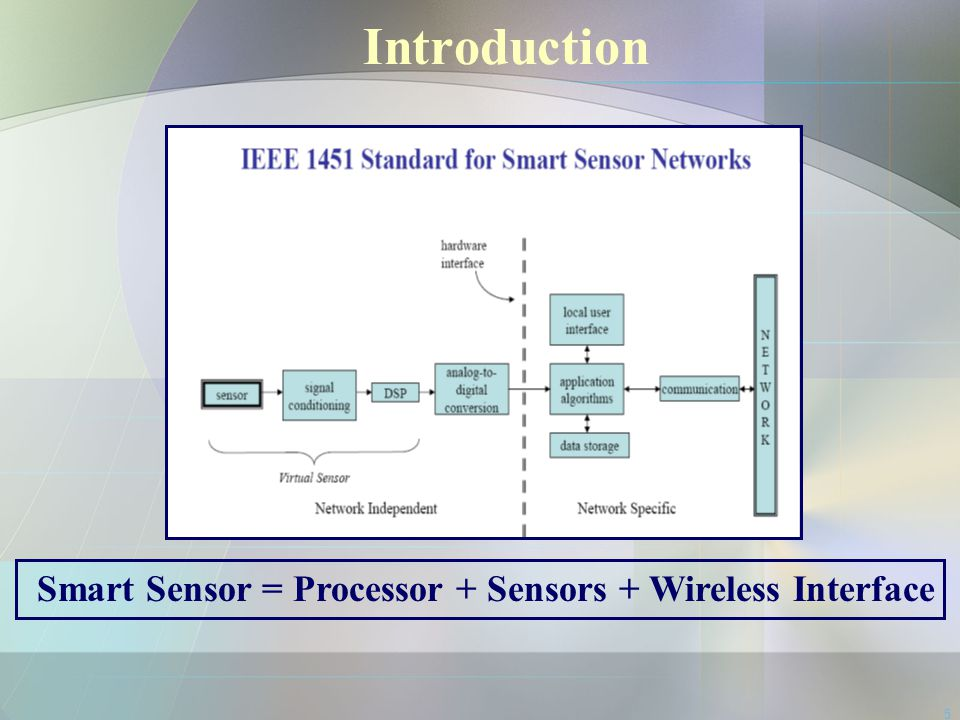 Introduction Smart Sensor = Processor + Sensors + Wireless Interface