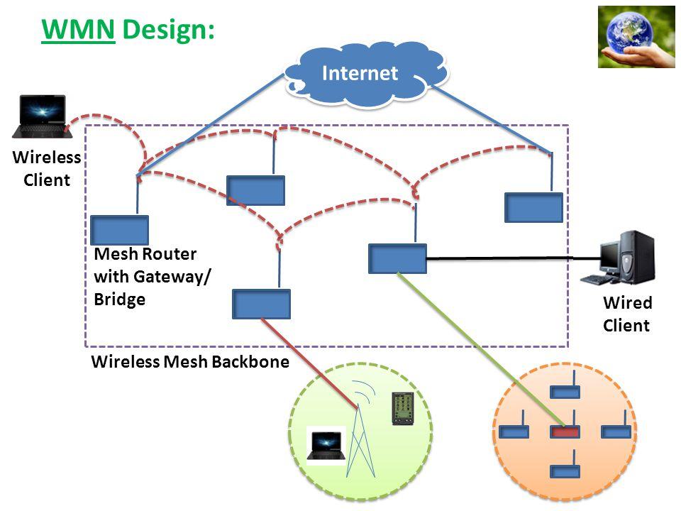 WMN Design: Internet Wireless Client Mesh Router with Gateway/ Bridge