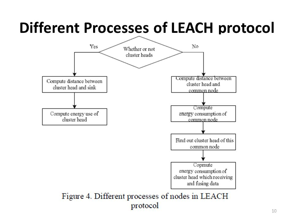 Different Processes of LEACH protocol