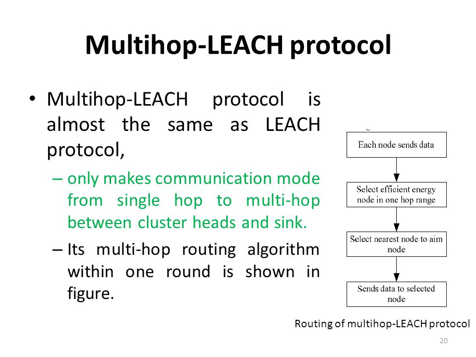 Multihop-LEACH protocol
