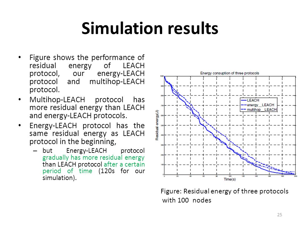 Simulation results Figure shows the performance of residual energy of LEACH protocol, our energy-LEACH protocol and multihop-LEACH protocol.