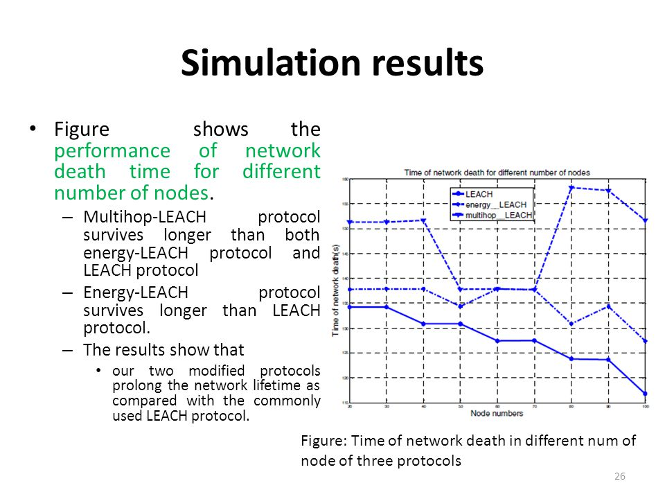 Simulation results Figure shows the performance of network death time for different number of nodes.