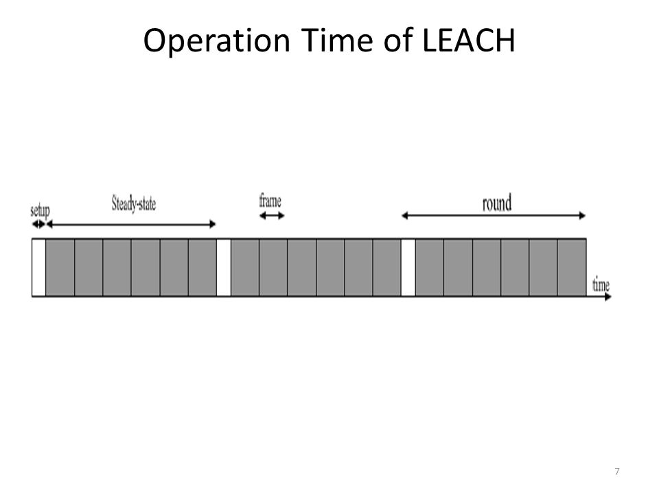 Operation Time of LEACH