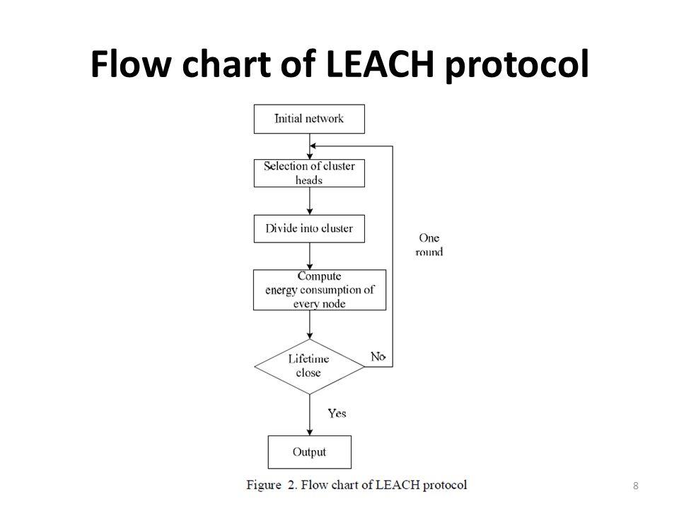 Flow chart of LEACH protocol