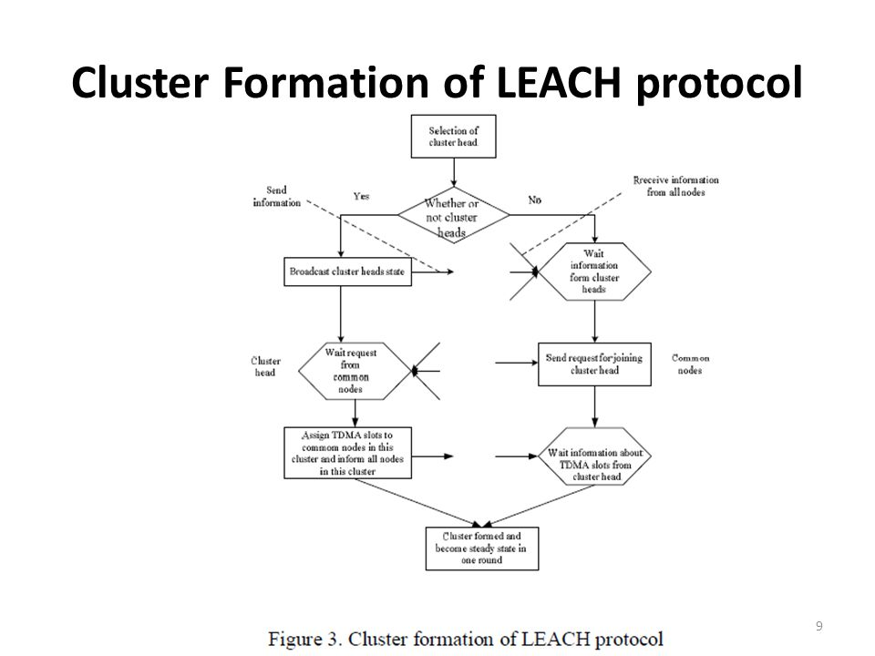 Cluster Formation of LEACH protocol