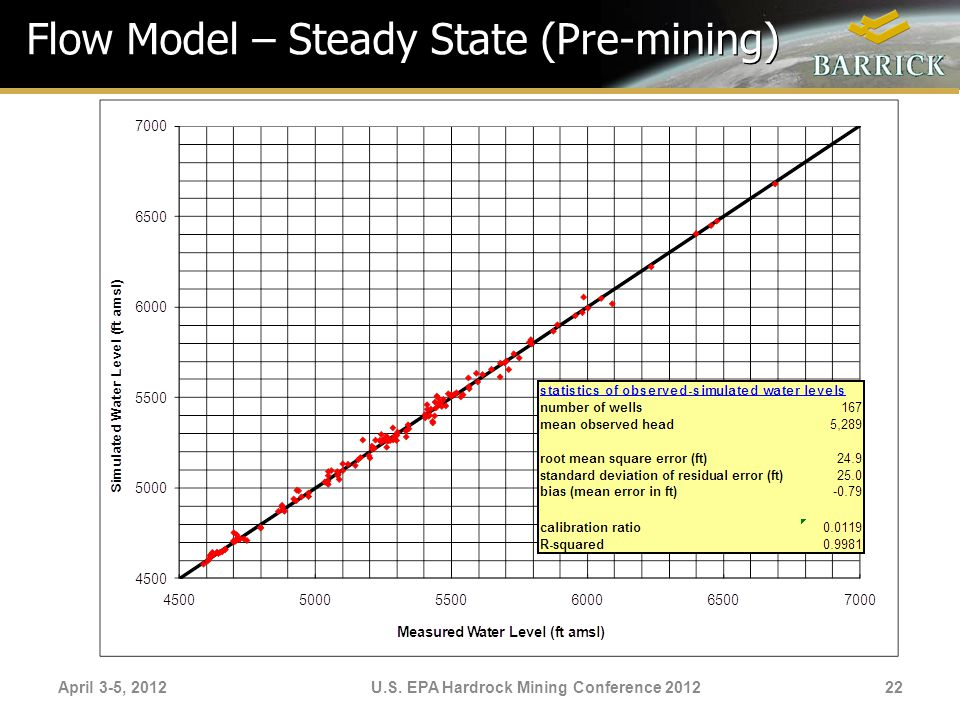 Flow Model – Steady State (Pre-mining)