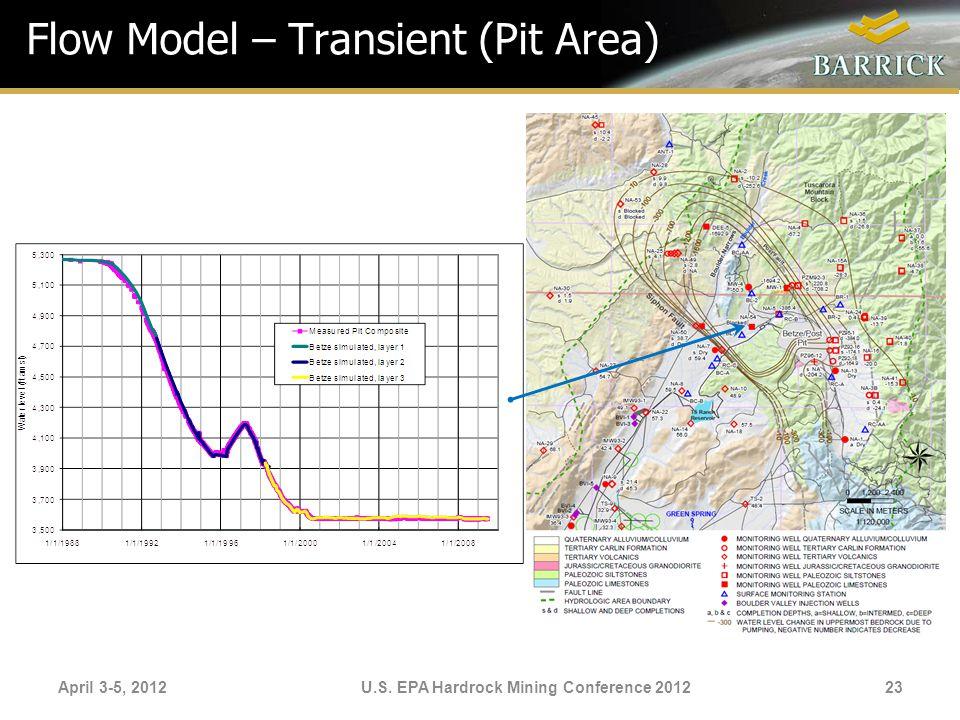 Flow Model – Transient (Pit Area)