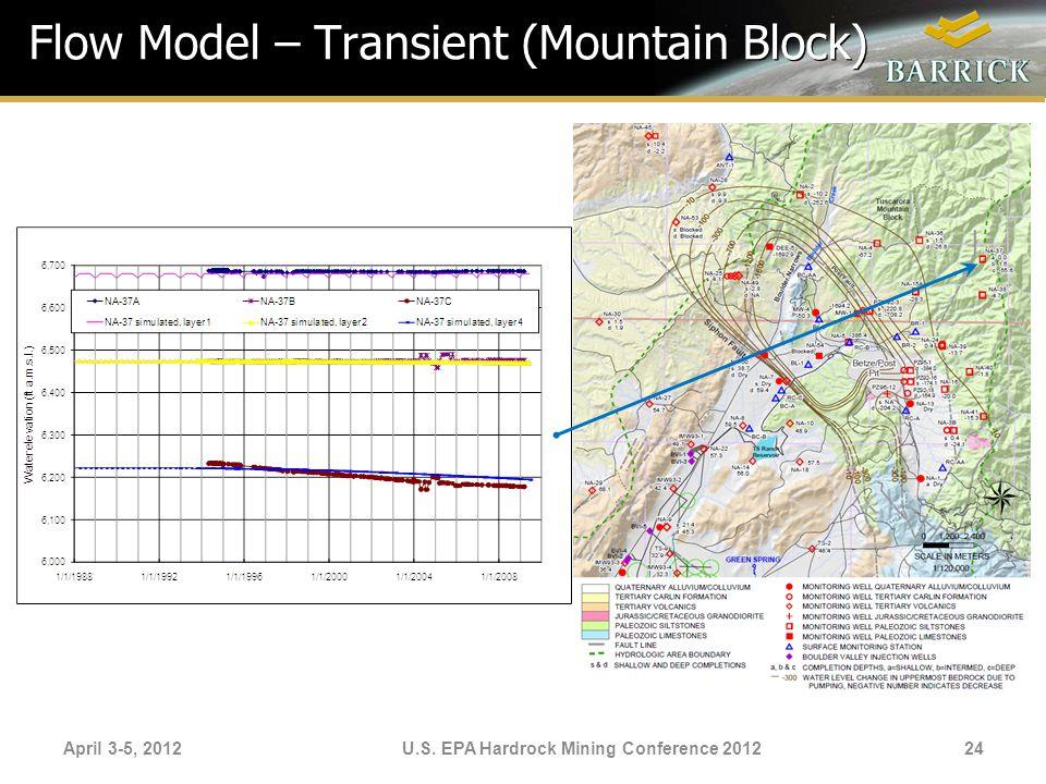 Flow Model – Transient (Mountain Block)