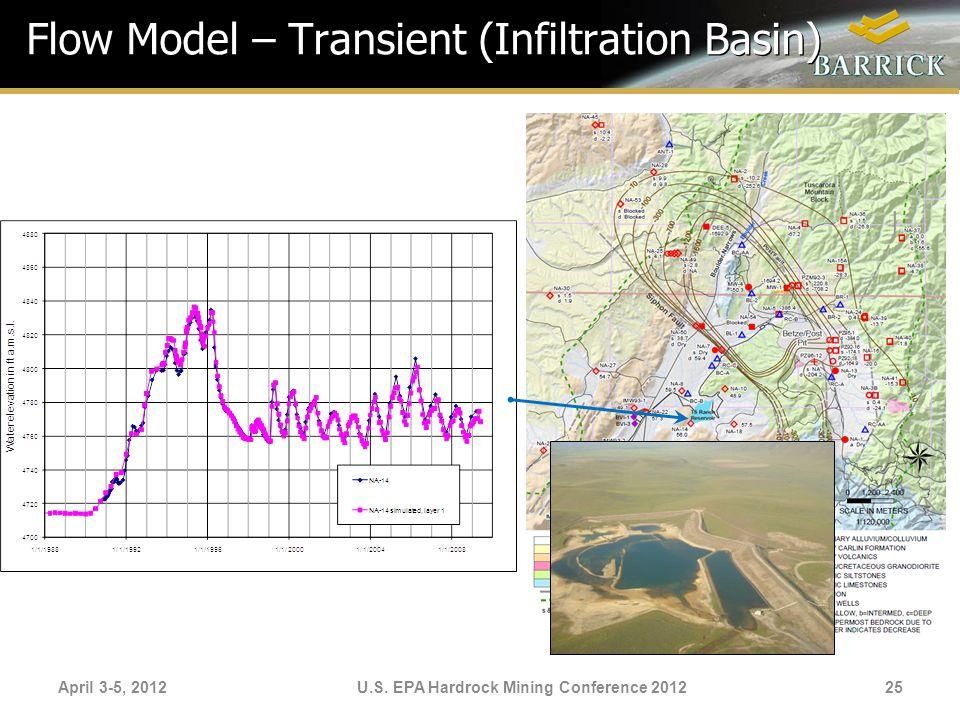 Flow Model – Transient (Infiltration Basin)