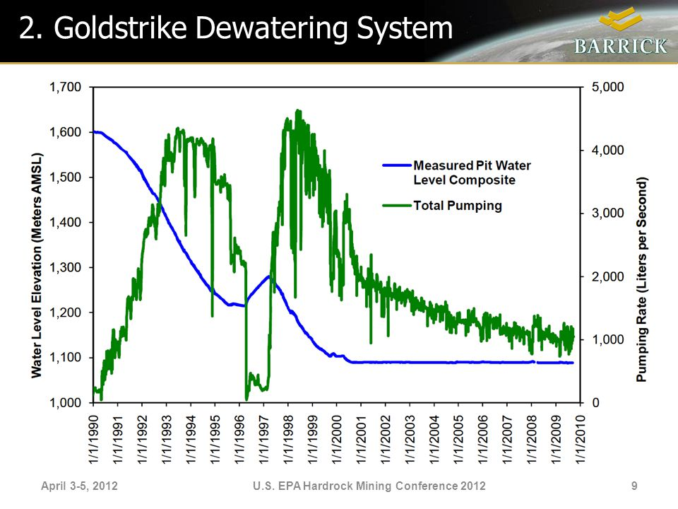 2. Goldstrike Dewatering System