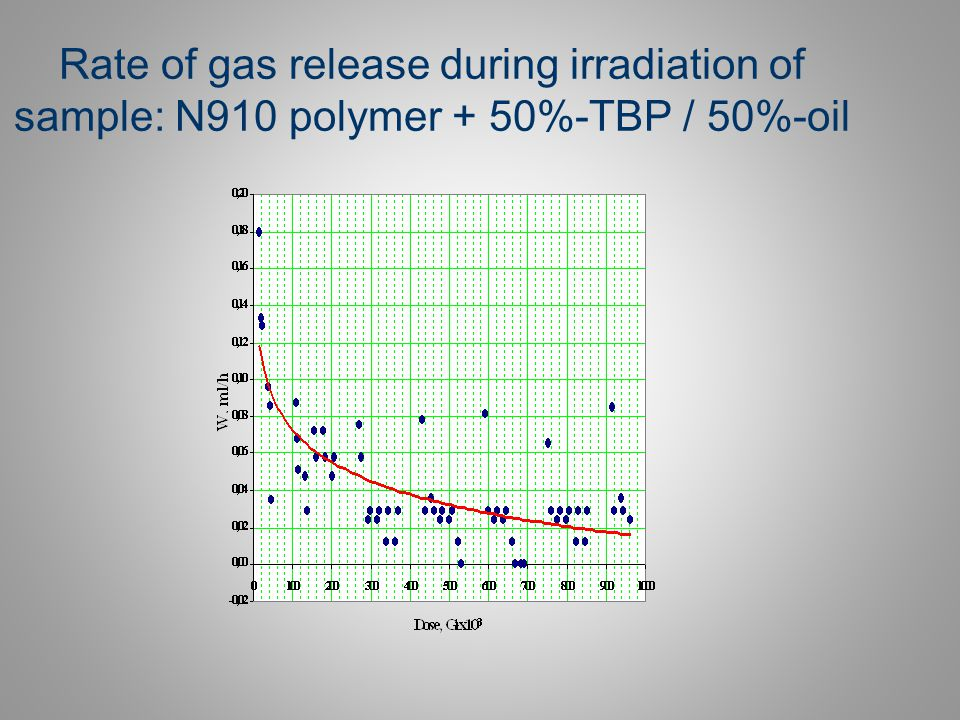 Rate of gas release during irradiation of sample: N910 polymer + 50%-TBP / 50%-oil