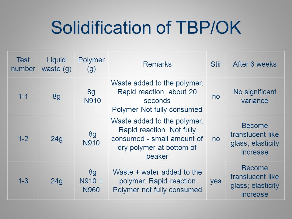 Solidification of TBP/OK