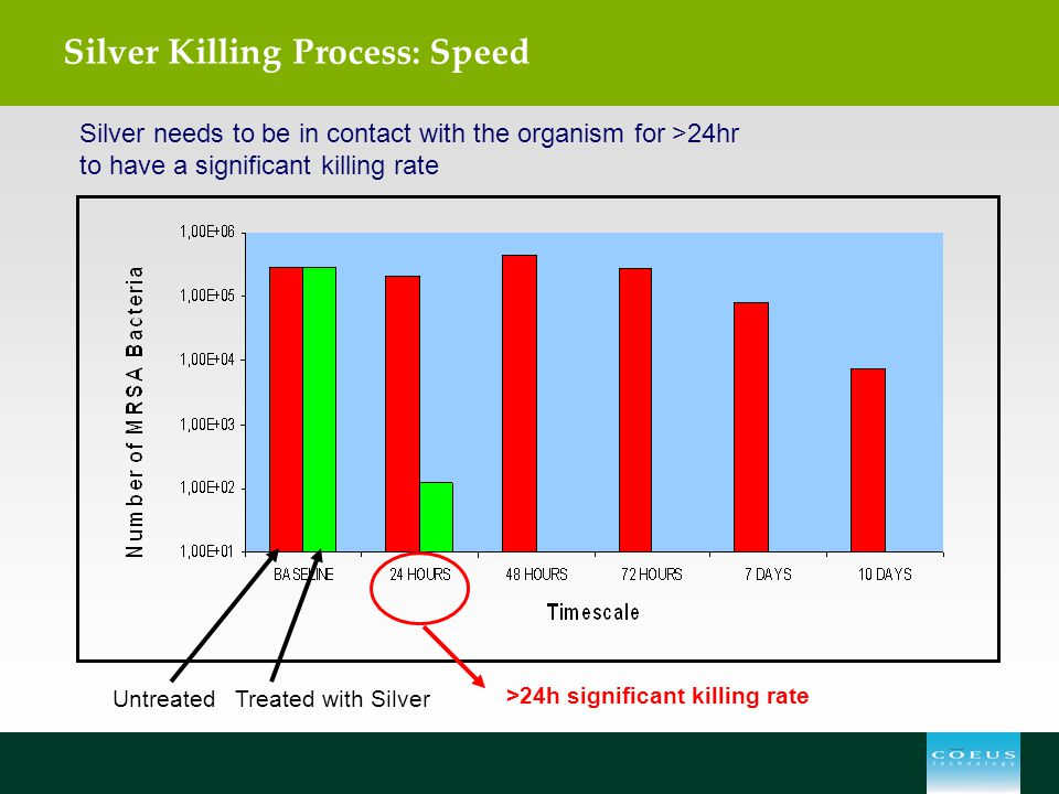 Silver Killing Process: Speed