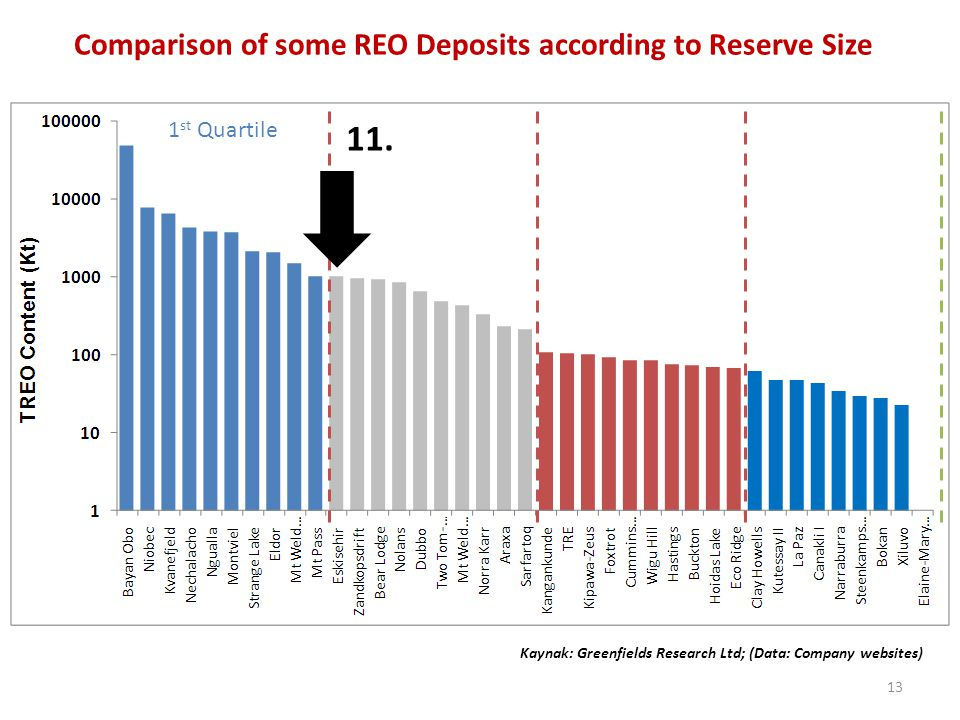 Comparison of some REO Deposits according to Reserve Size
