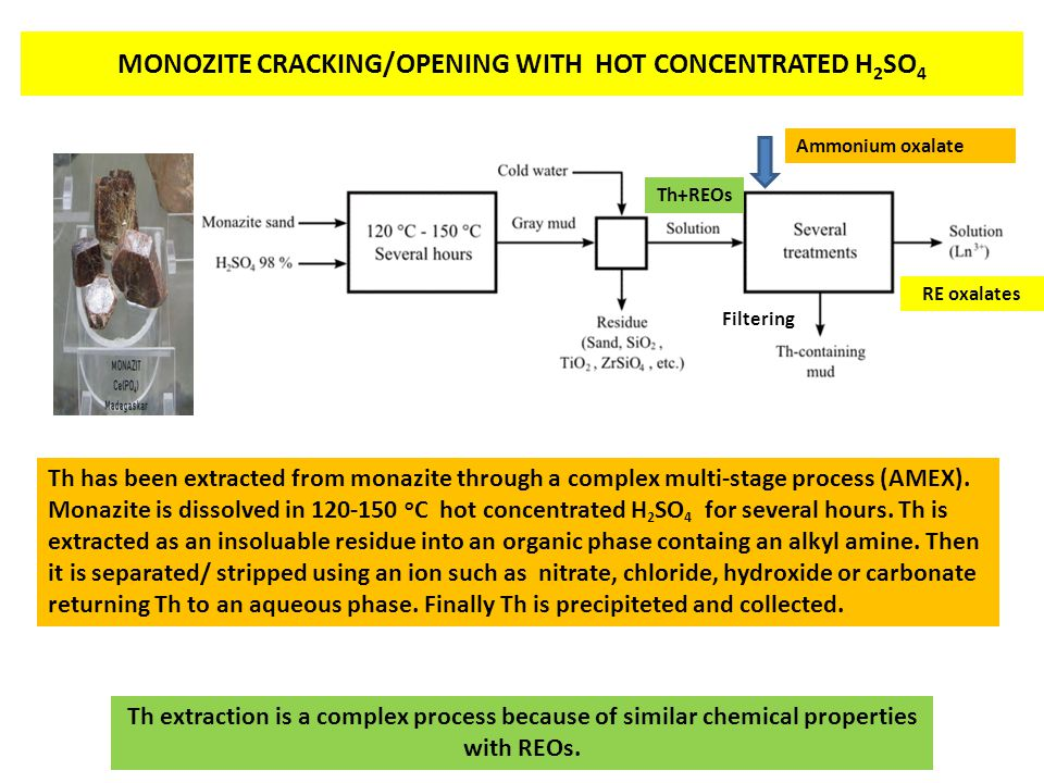 MONOZITE CRACKING/OPENING WITH HOT CONCENTRATED H2SO4