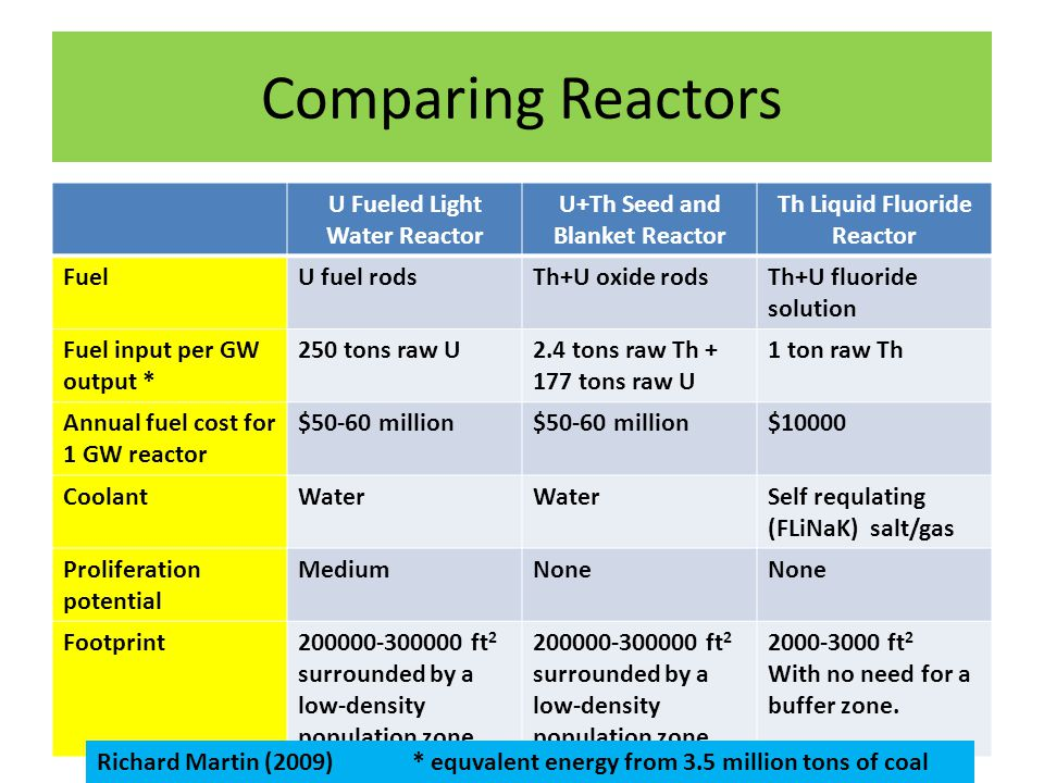 Comparing Reactors U Fueled Light Water Reactor