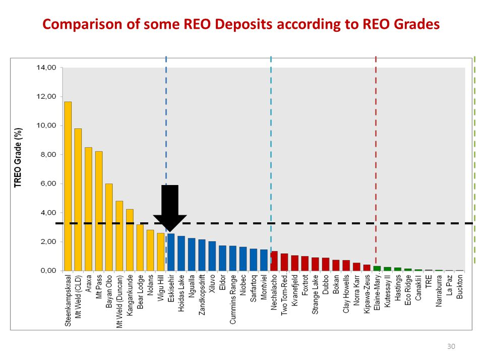 Comparison of some REO Deposits according to REO Grades
