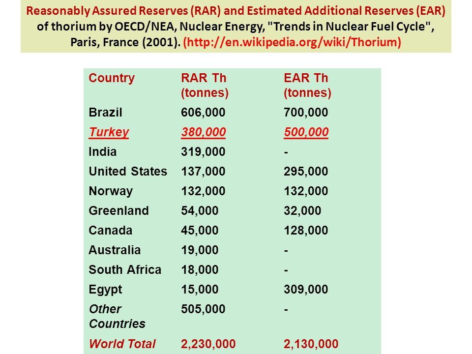 Reasonably Assured Reserves (RAR) and Estimated Additional Reserves (EAR) of thorium by OECD/NEA, Nuclear Energy, Trends in Nuclear Fuel Cycle , Paris, France (2001). (http://en.wikipedia.org/wiki/Thorium)