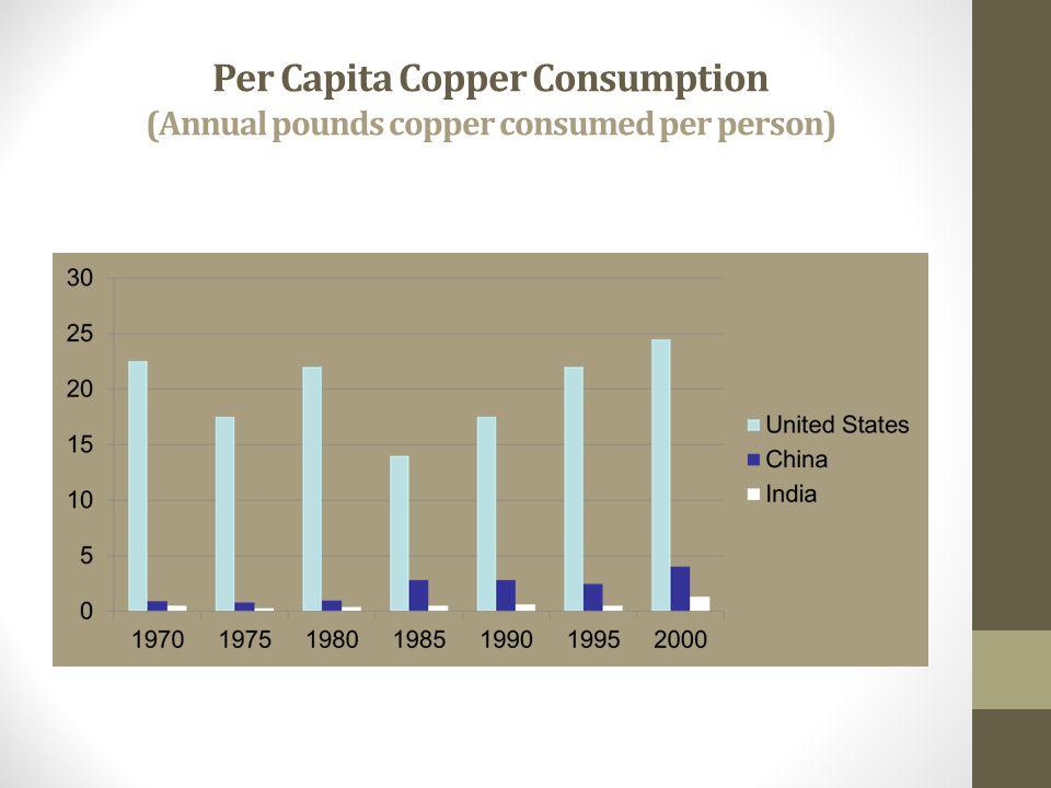 Per Capita Copper Consumption (Annual pounds copper consumed per person)