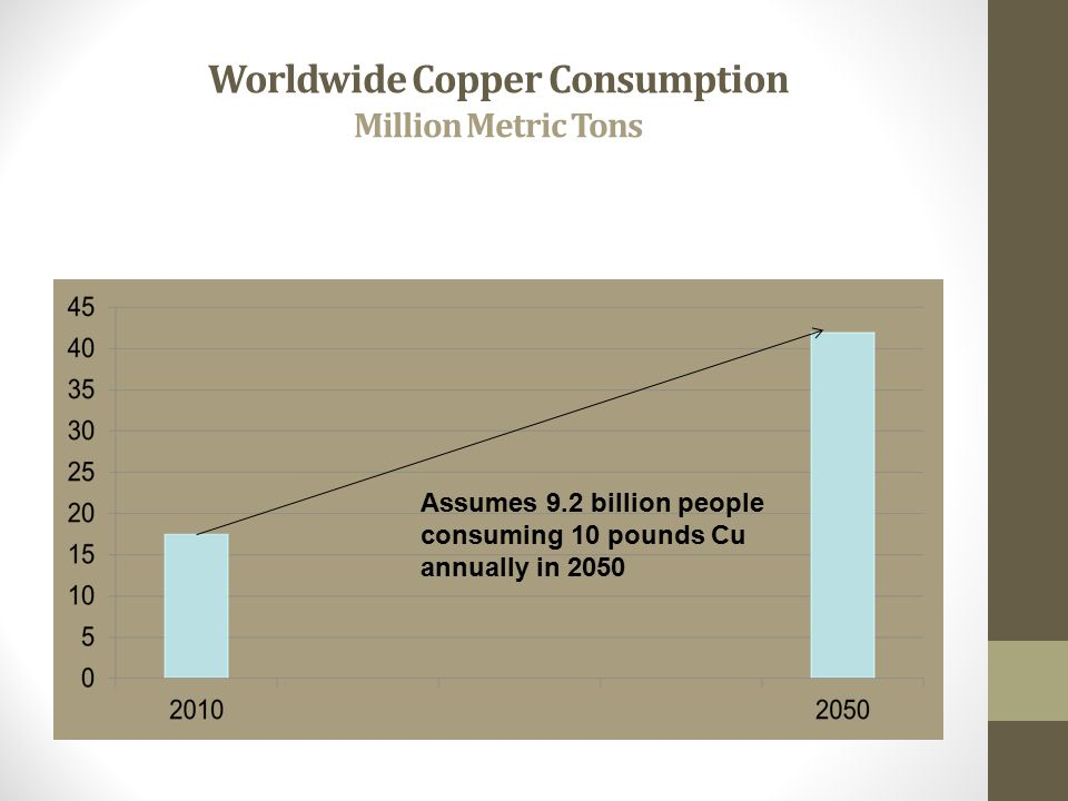 Worldwide Copper Consumption Million Metric Tons