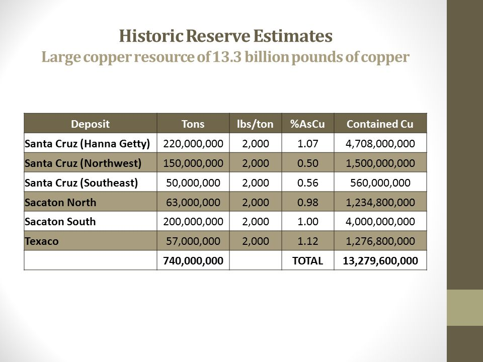 Historic Reserve Estimates Large copper resource of 13