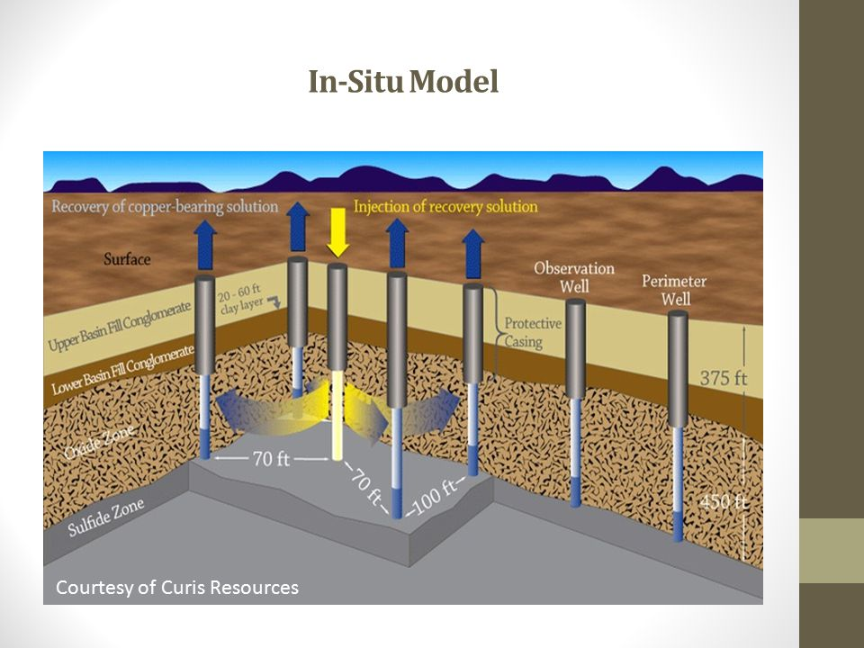 In-Situ Model Courtesy of Curis Resources