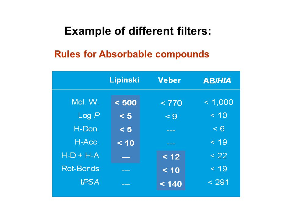 Example of different filters: