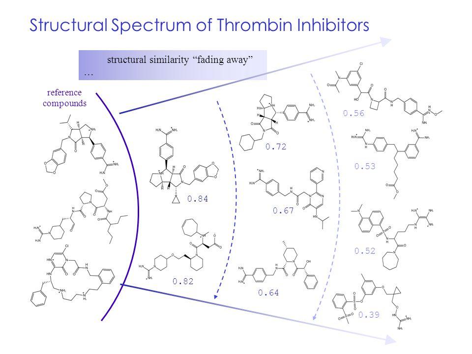 Structural Spectrum of Thrombin Inhibitors