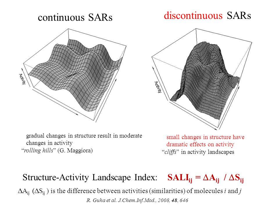 R. Guha et al. J.Chem.Inf.Mod., 2008, 48, 646