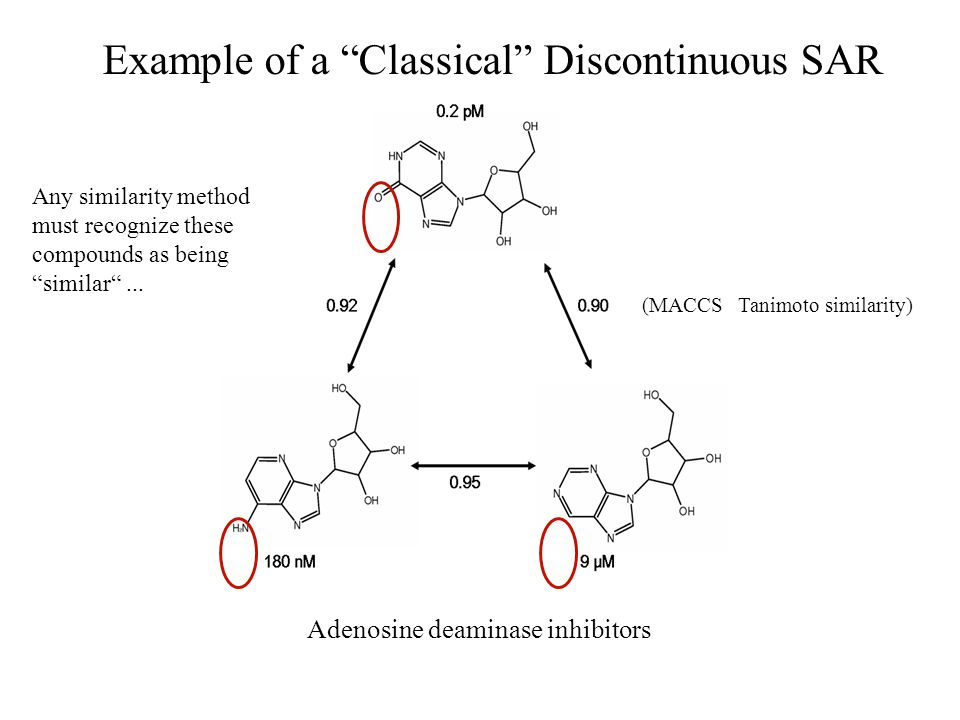 Example of a Classical Discontinuous SAR