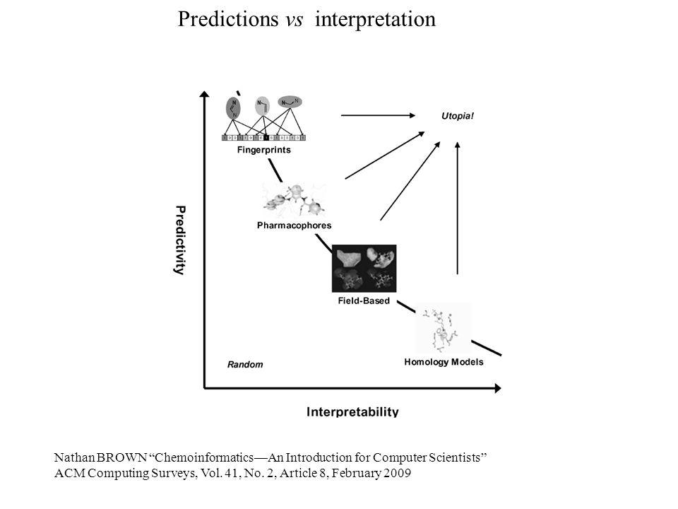 Predictions vs interpretation