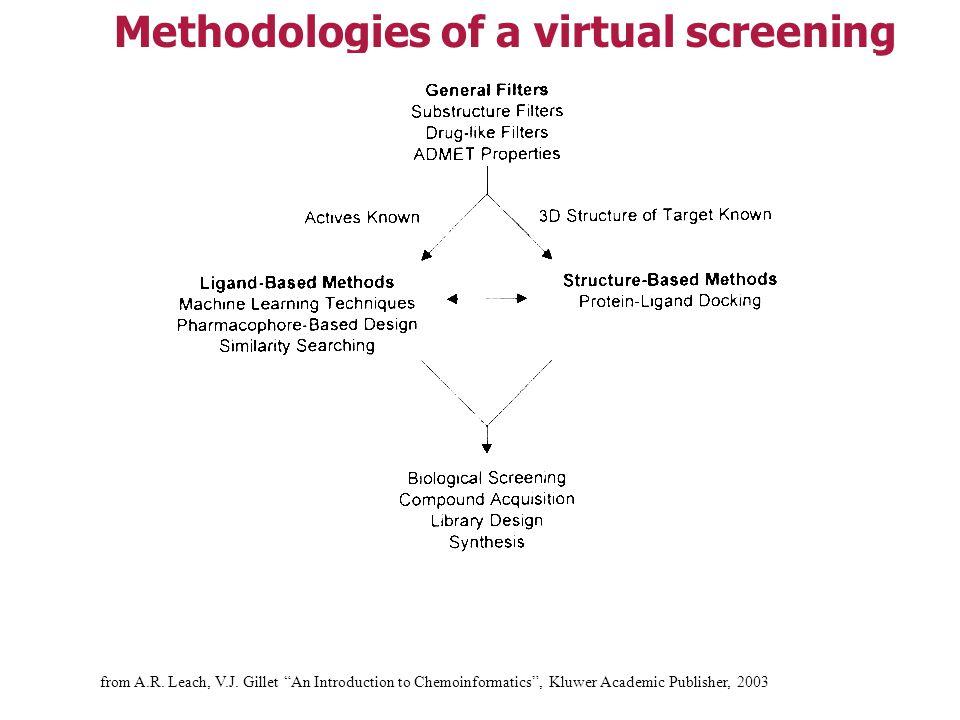 Methodologies of a virtual screening