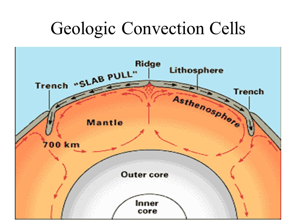 Geologic Convection Cells