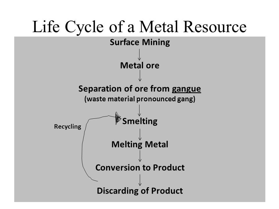 Life Cycle of a Metal Resource