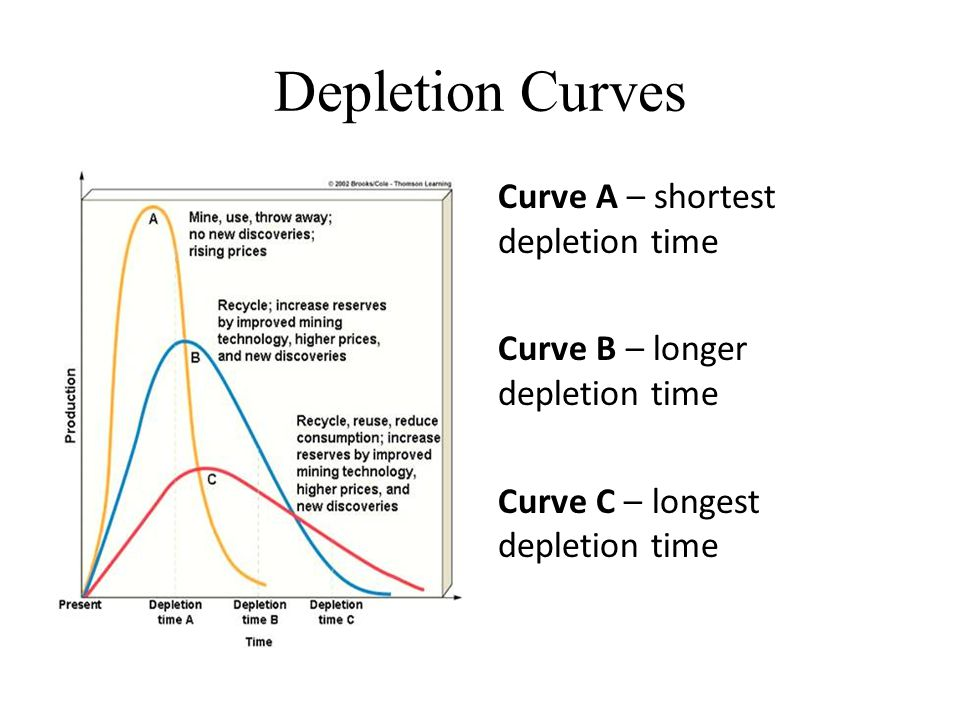 Depletion Curves Curve A – shortest depletion time Curve B – longer depletion time Curve C – longest depletion time