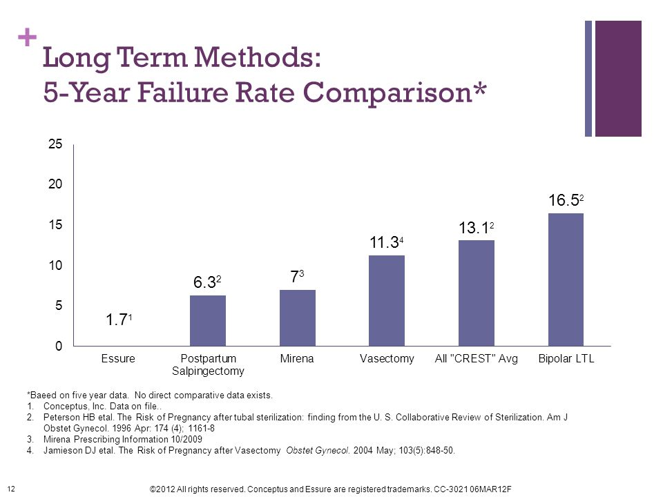 Long Term Methods: 5-Year Failure Rate Comparison*