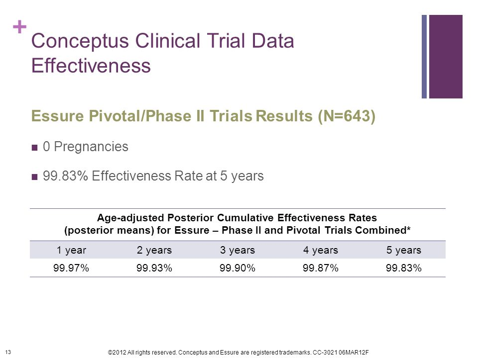 Conceptus Clinical Trial Data Effectiveness
