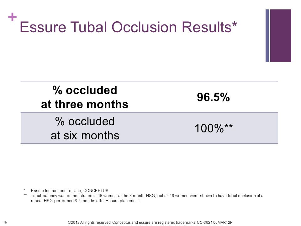 Essure Tubal Occlusion Results*