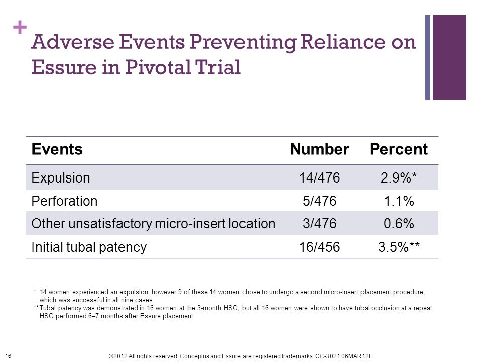 Adverse Events Preventing Reliance on Essure in Pivotal Trial