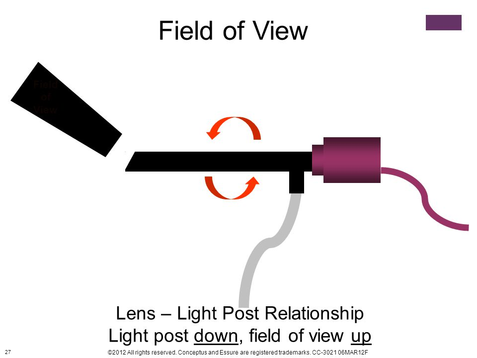 Field of View Lens – Light Post Relationship