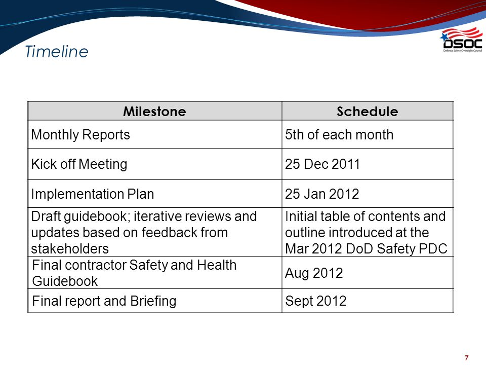 Timeline Milestone Schedule Monthly Reports 5th of each month
