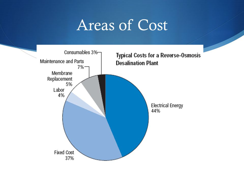 Areas of Cost
