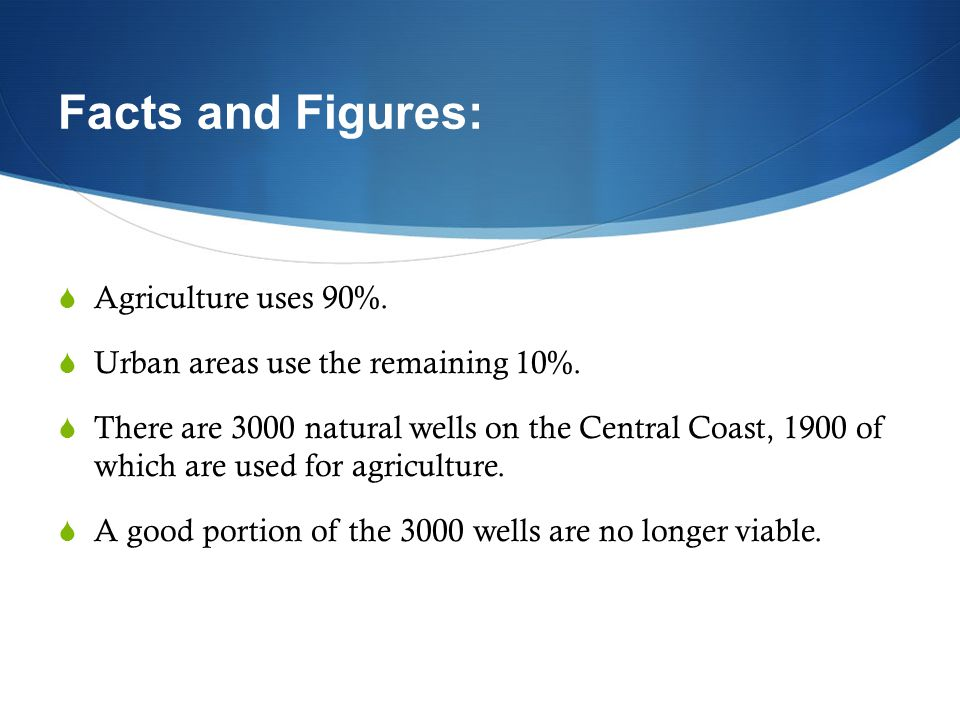 Facts and Figures: Agriculture uses 90%.