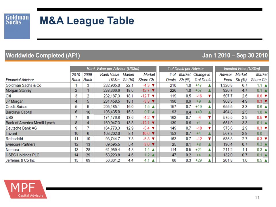 M&A League Table
