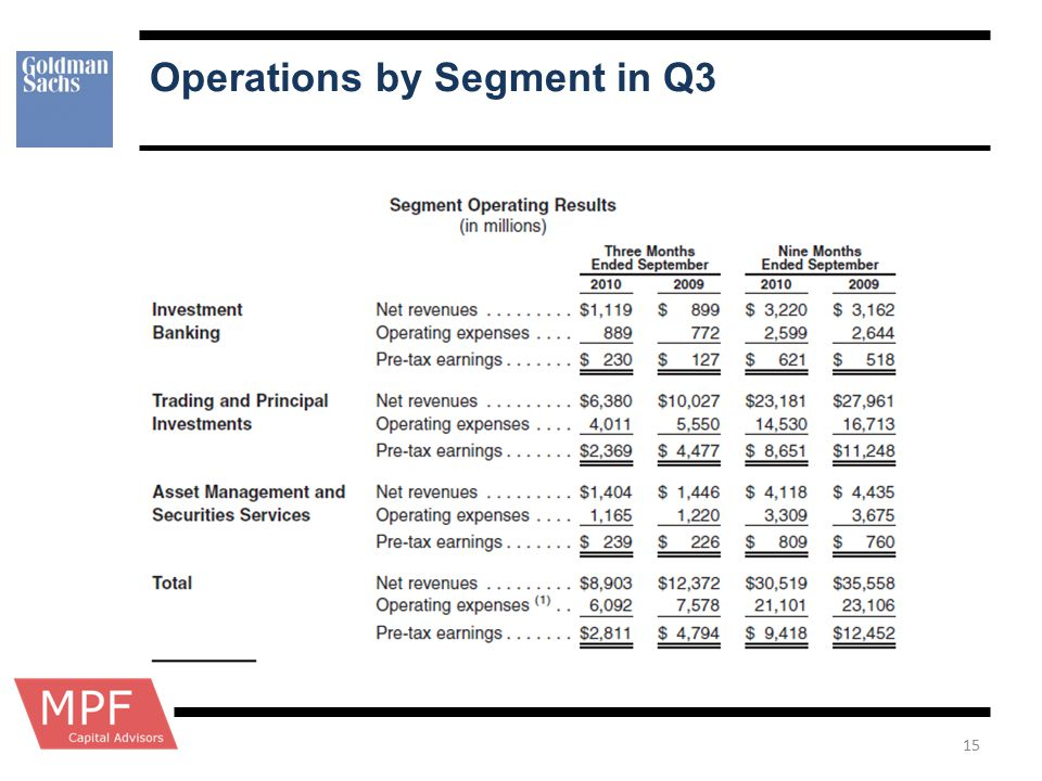 Operations by Segment in Q3