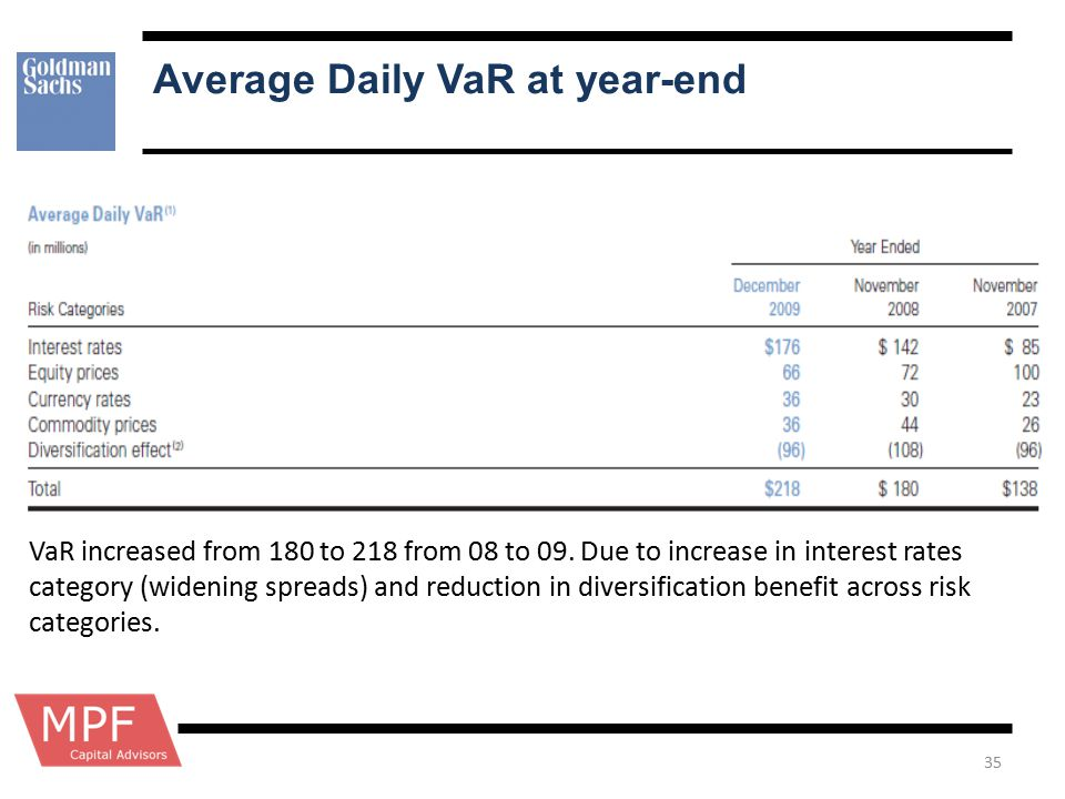 Average Daily VaR at year-end