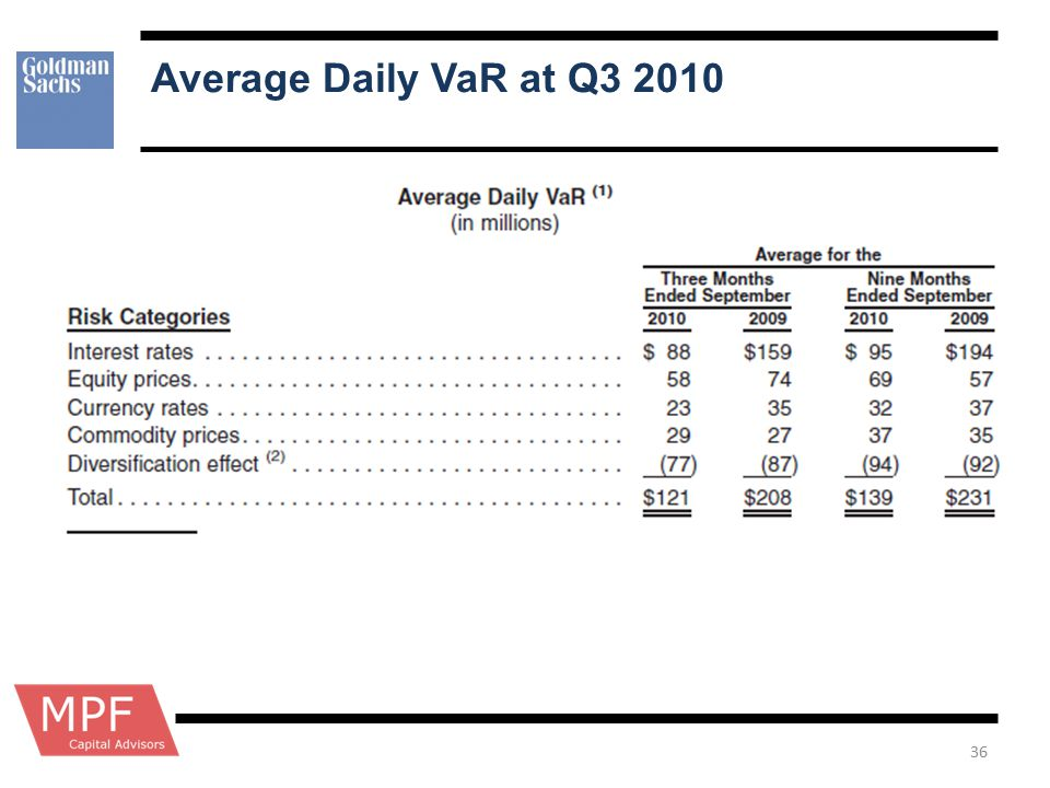 Average Daily VaR at Q3 2010