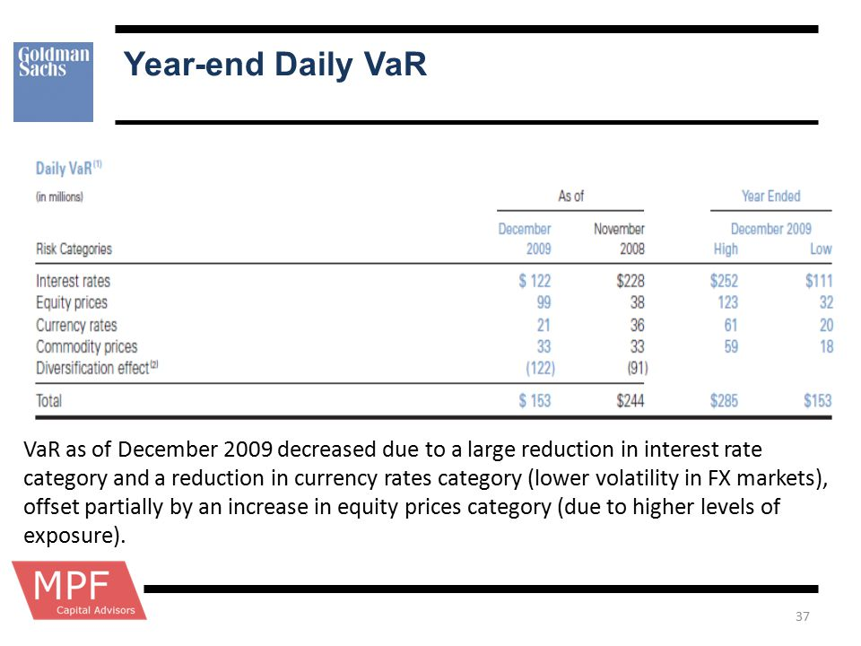 Year-end Daily VaR