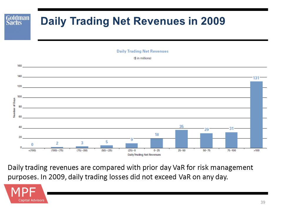 Daily Trading Net Revenues in 2009