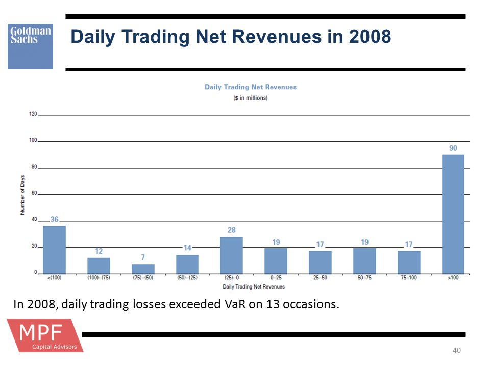 Daily Trading Net Revenues in 2008